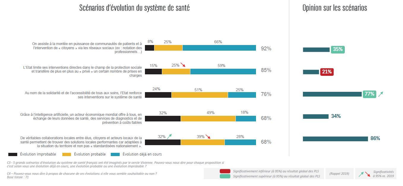 86% des kinésithérapeutes souhaitent avoir de véritables collaborations locales entre élus, citoyens et acteurs locaux.